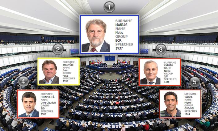 Ευρωβουλή: Πρωτιά Μαριά στην Ευρωβουλή
